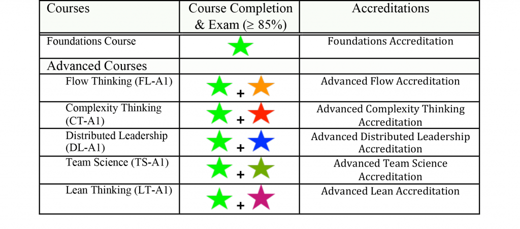 Table for Advanced Accreditations
